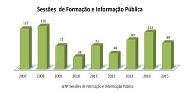 Sessões de Formação e Informação Pública
