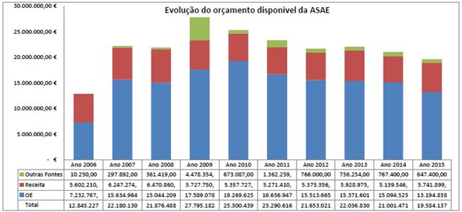 Evolução do orçamento disponível da ASAE