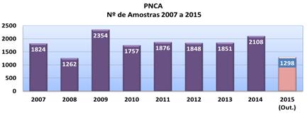 PNCA - Nº de Amostras 2007 a 2015