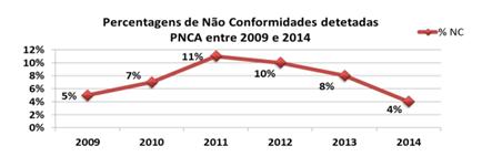 Percentagem de não conformidades detetadas PNCA entre 2009 e 2014