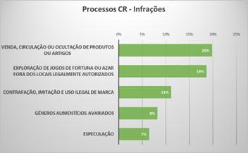 Resultados Operacionais 2017