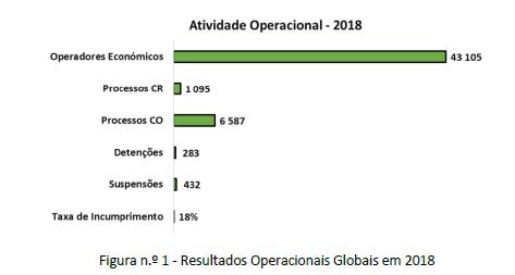 Resultados Operacionais 2018. Principais Indicadores