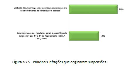 Principais Resultados Operacionais da ASAE em 2019