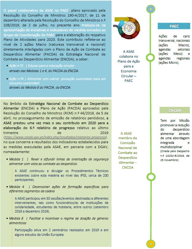 ASAE na Economia Circular 2020
