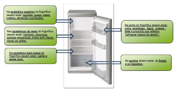 Conservação dos Alimentos no Frio