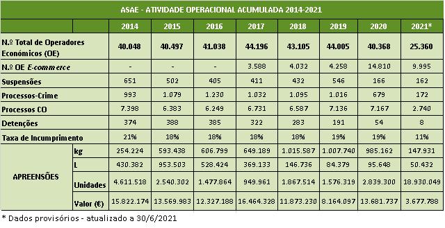 Atividade Operacional 2014 - 2021