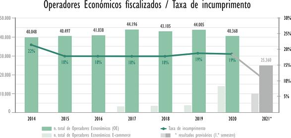 Operadores fiscalizados e Taxa de incumprimento 2014 - 20201