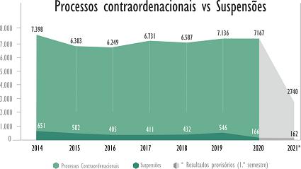 Processos Contraordenacionaisvs Suspensões