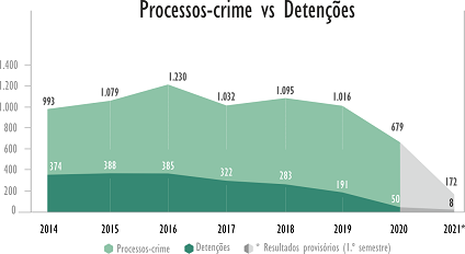 Processos crime vs detenções