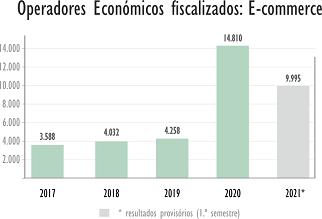 Operadores fiscalizados: E-commerce - 2014 - 2021