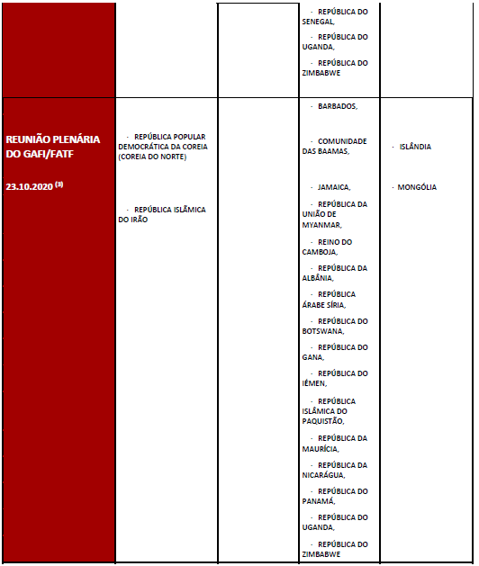 Listas Sancionados e Países Terceiros Risco Elevado