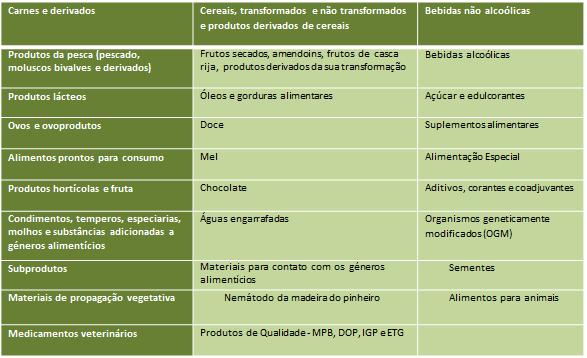 Plano Nacional de Fiscalização da ASAE (PNFA)