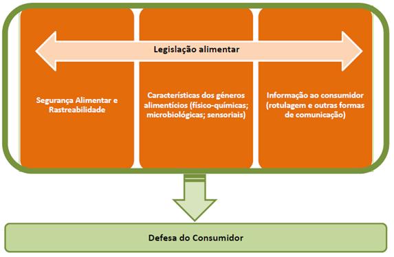 Os Controlos Oficiais Realizados pela ASAE a Empresas do Setor Alimentar