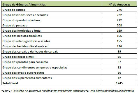 Resultados do Plano Nacional de Colheita de Amostras (PNCA) no ano de 2018