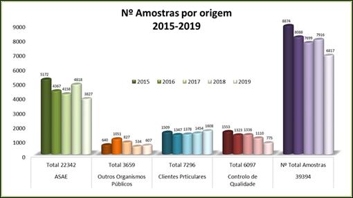 Nº Amostras por origem 2015 - 2019