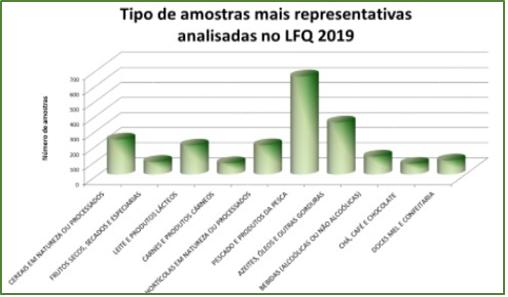 Tipo de amostras analisadas no LFQ - 2019