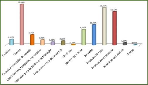 Amostras Analisadas no Laboratório de Microbiologia por tipo de produto – 2019