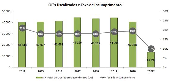 Operadores fiscalizados e Taxa de incumprimento 2014 - 2020