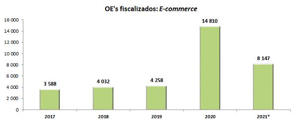 Operadores fiscalizados: E-commerce - 2014 - 2020